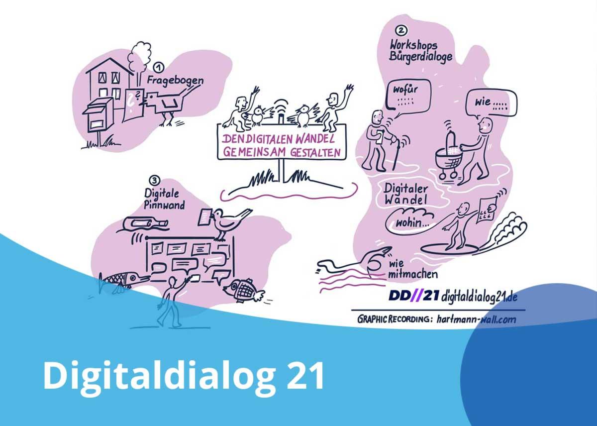 Titelbild des Projekts Digitaldialog 21